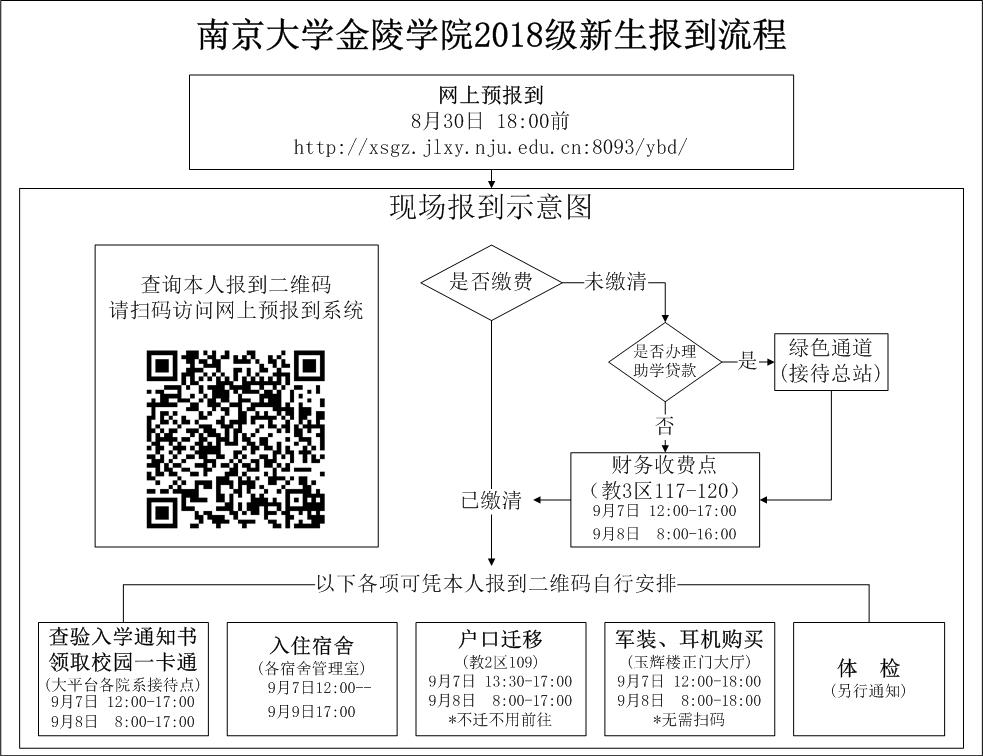 南京大学金陵学院2018级本科新生报到流程